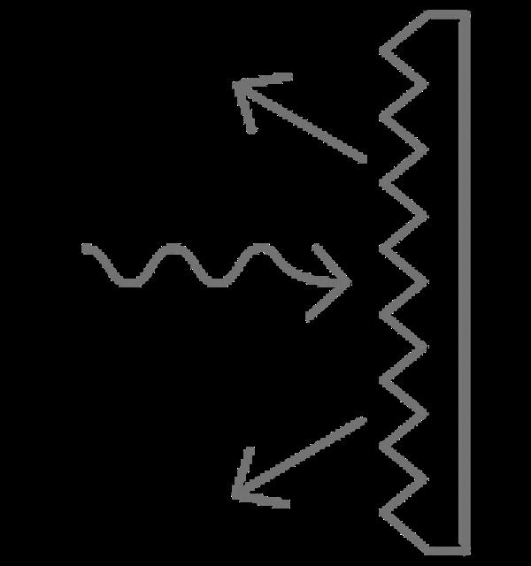 Waveform Elemente